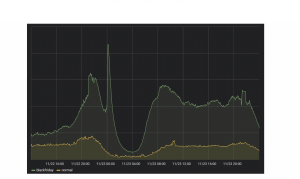 Peakload of 20X normaltraffic shown for this year's BlackFriday