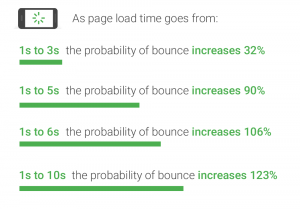 Mobile page load industry benchmarks