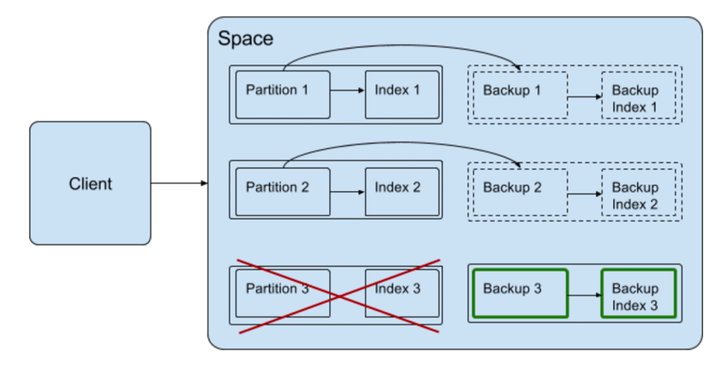 XAP Full text Search architecture