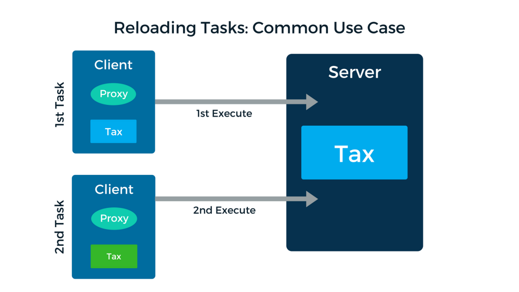 Reloading Tasks common use case