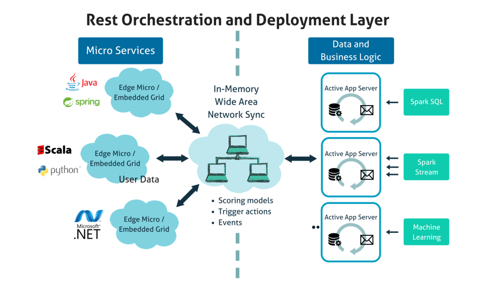 Rest orchestration and deployment