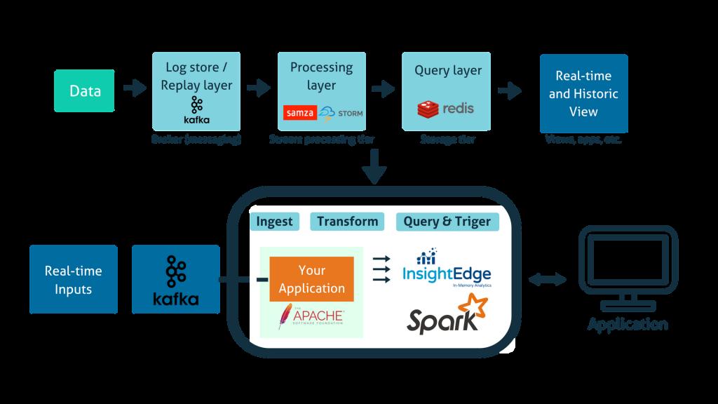 NoETL/Stream Processing mechanism