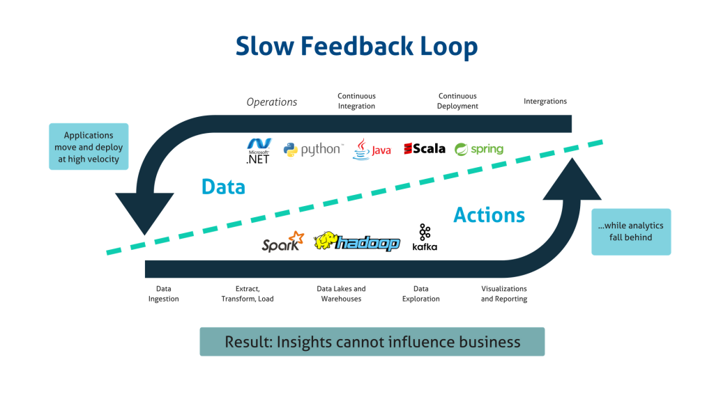 Slow Feedback Loop