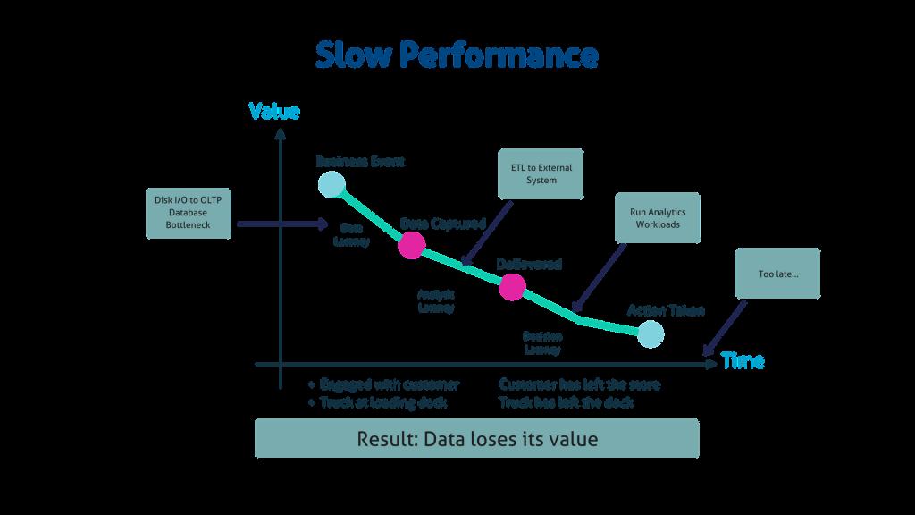 Slow Performance