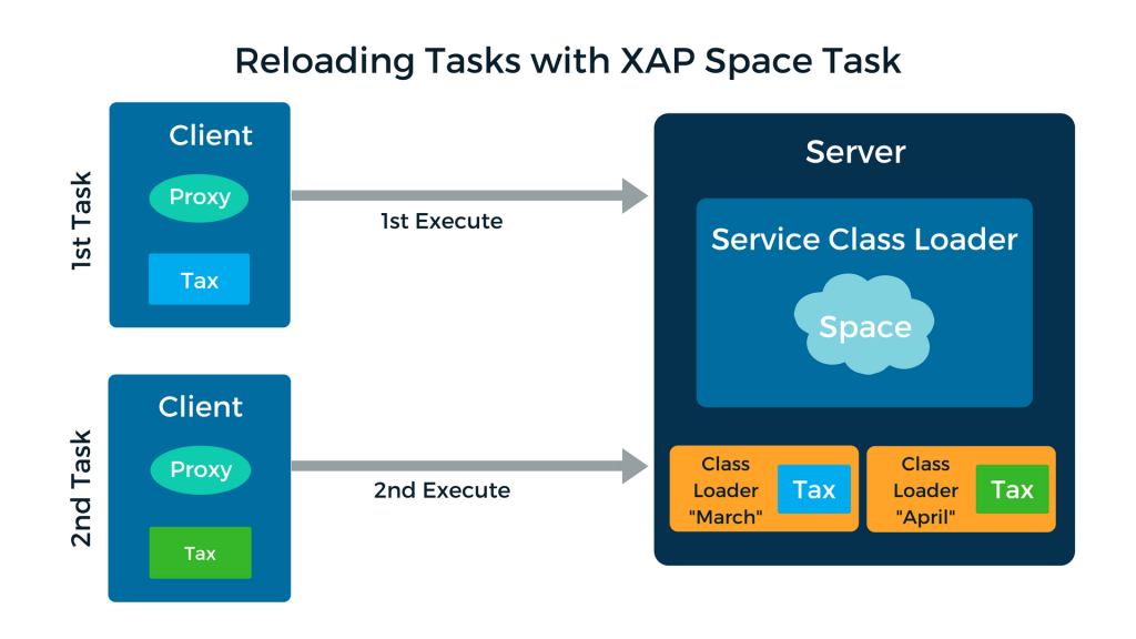 Reloading Tasks with XAP Space Task
