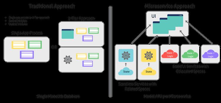 Microservices vs Monolithic Architecture