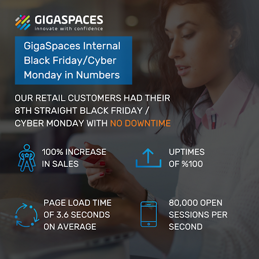 GigaSpaces Business Continuity During Holiday Peak Traffic in numbers