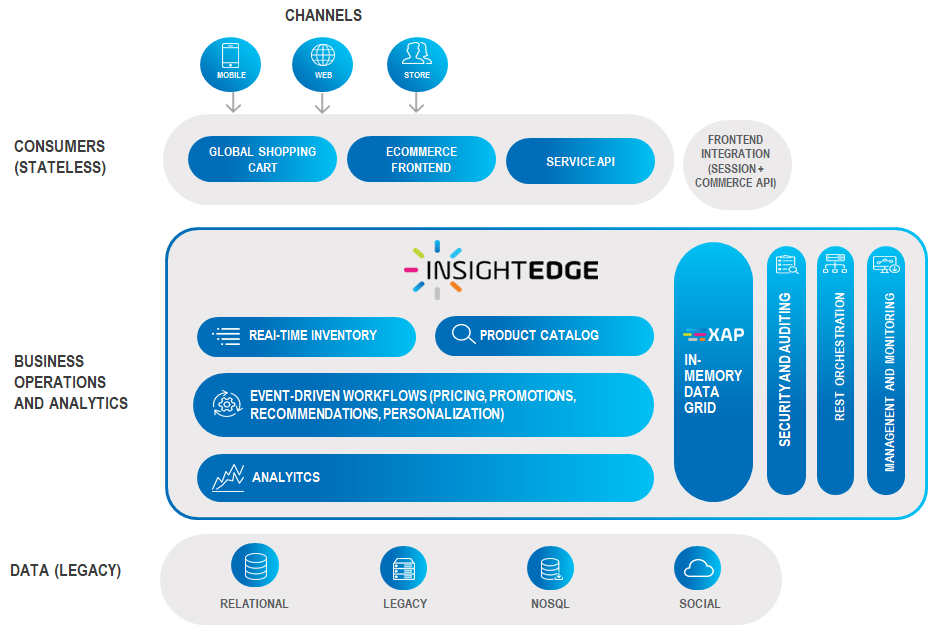 GigaSpaces InsightEdge Omnichannel