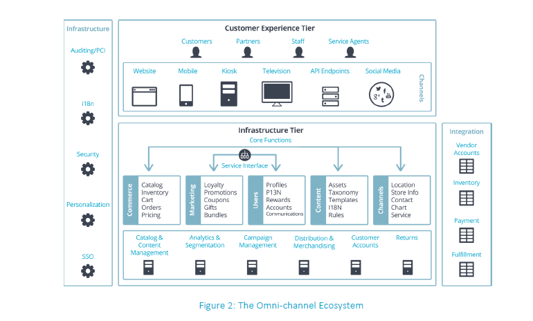 The Omnichannel Ecosystem GigaSpaces