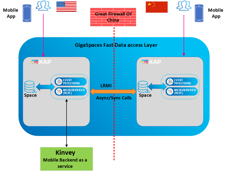 GigaSpaces Fast Data Access layer high level diagram