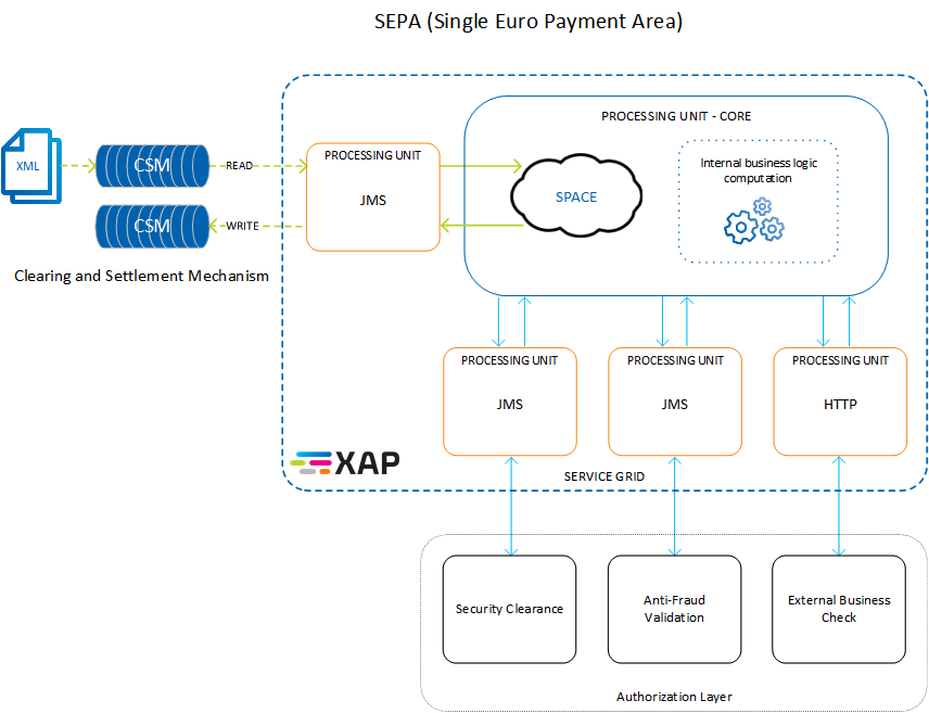 GigaSpaces Prototype flow for Instant Payments