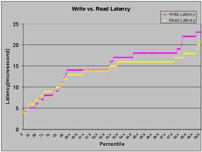 write-read latency