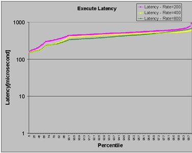 execute latency