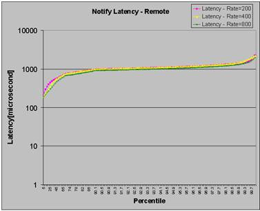 remote notify latency