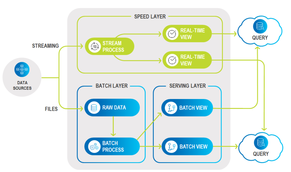 GigaSpaces 14 2 Release: Accelerate Access to Hadoop and Cloud