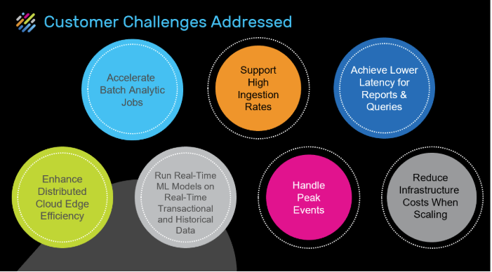 Customer Challenges that are addressed with GigaSpaces In-Memory Computing Platforms