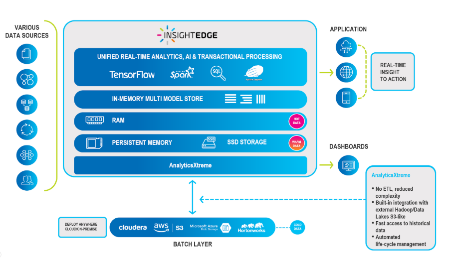 GigaSpaces 14 2 Release: Accelerate Access to Hadoop and
