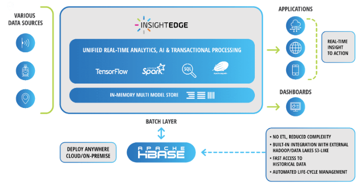 Integration of InsightEdge to Ingest and Process Streaming Data from Millions of Sensors, Provide Real-time Insights and Respond Instantly to Situations