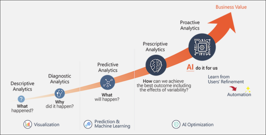 Figure 1: Evolution of Analytics from BI to AI