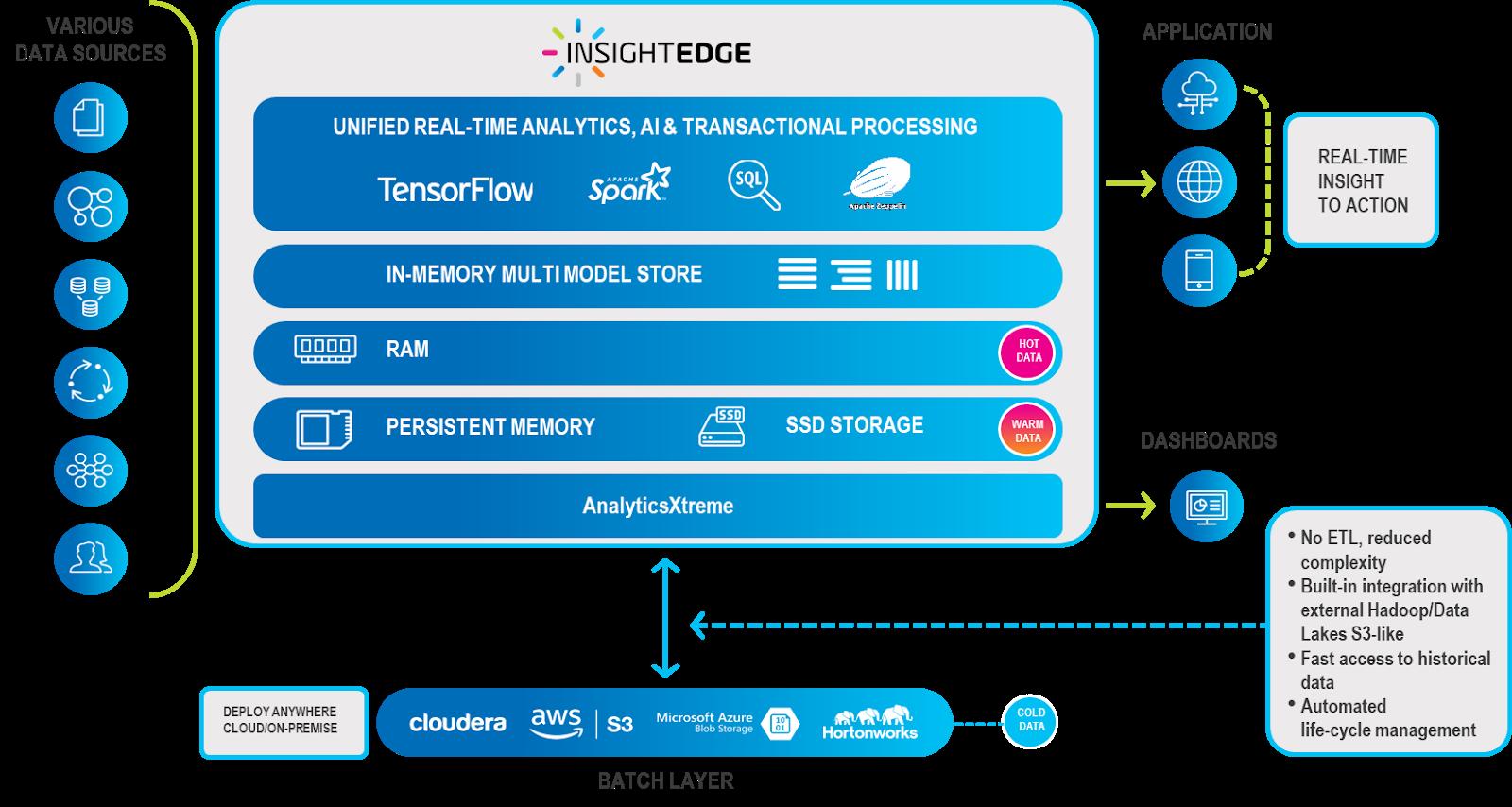InsightEdge Platform