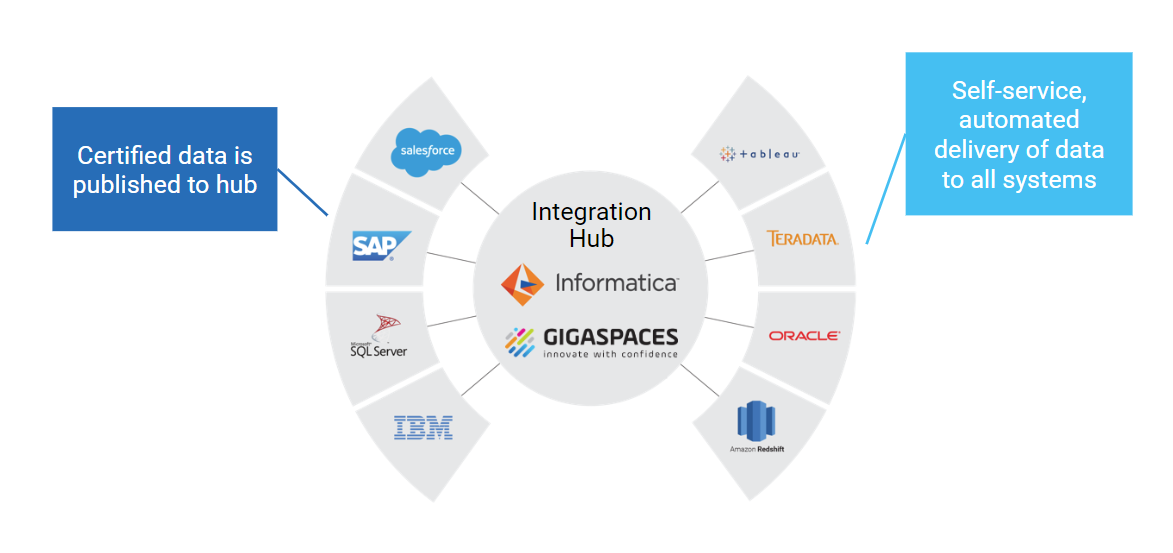 Joint Informatica-GigaSpaces Intelligent Digital Integration Hub