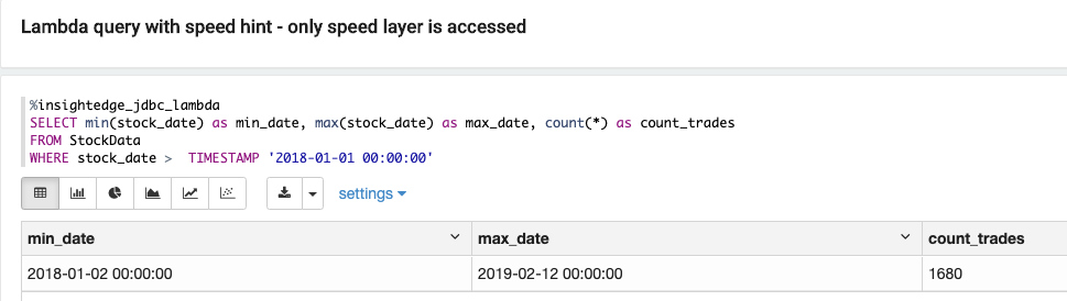 Running a query that accesses only the speed layer (data on both RAM and SSD) in 37 milliseconds