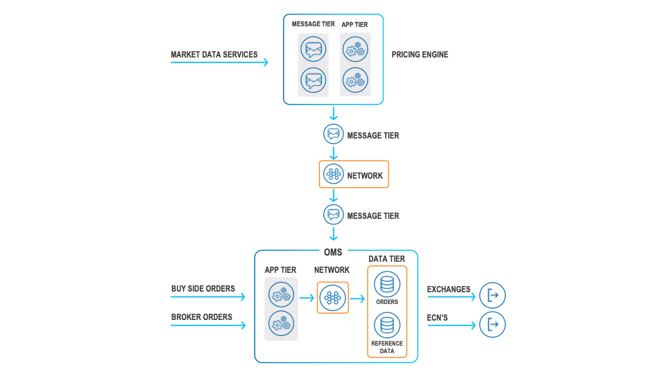 Typical trade execution architecture