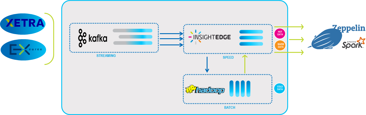 GigaSpaces architecture workflow