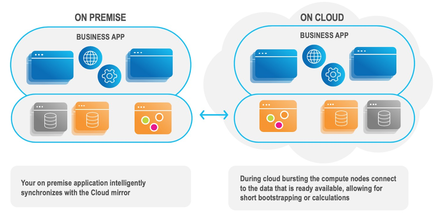 On-demand Replication of Data to the Cloud