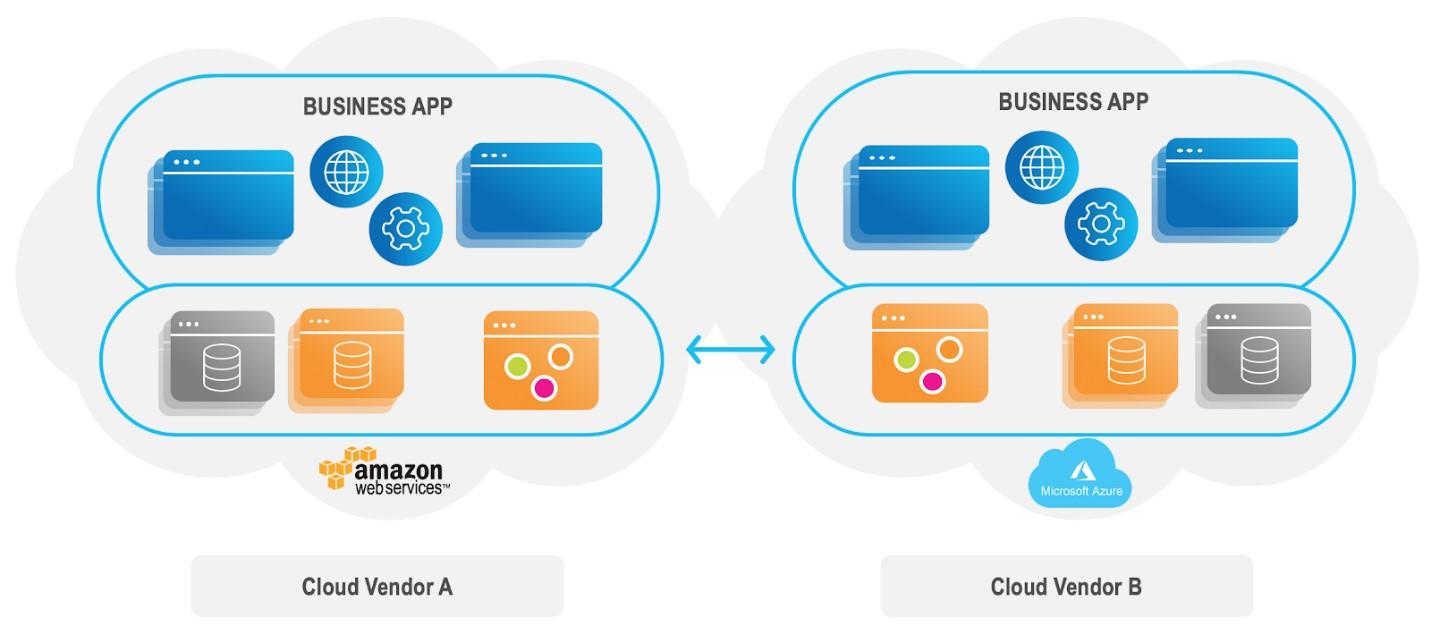 Multi-Cloud Data Replication Across Vendors