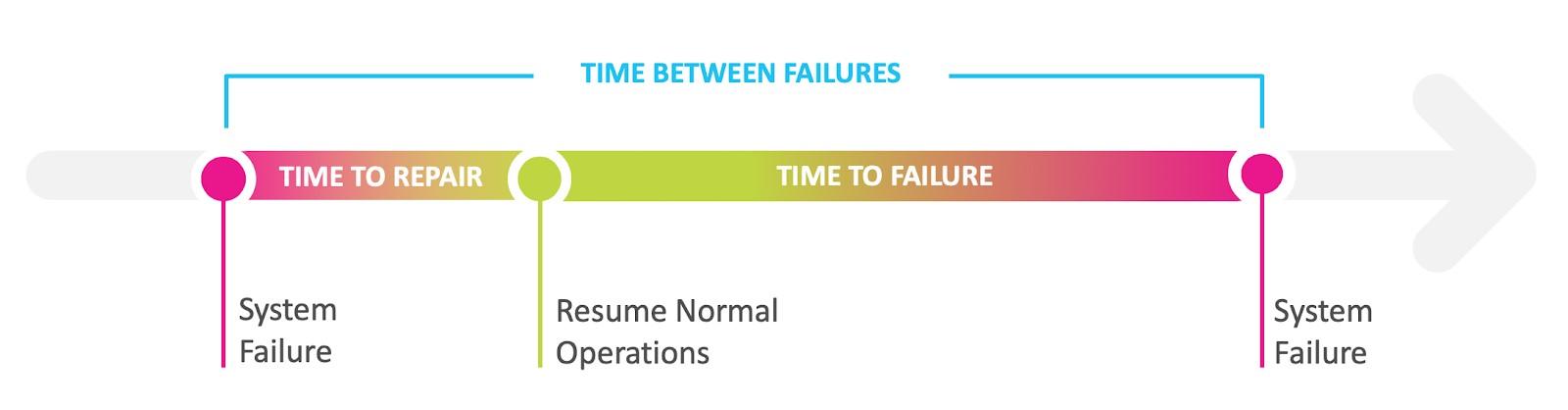 Differentiating Between Failure Metrics