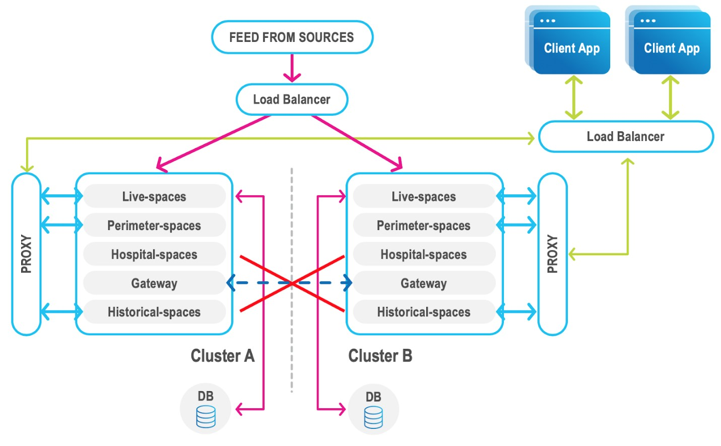 FMEA – Slow Recovery Due to Limited Bandwidth Between Sites