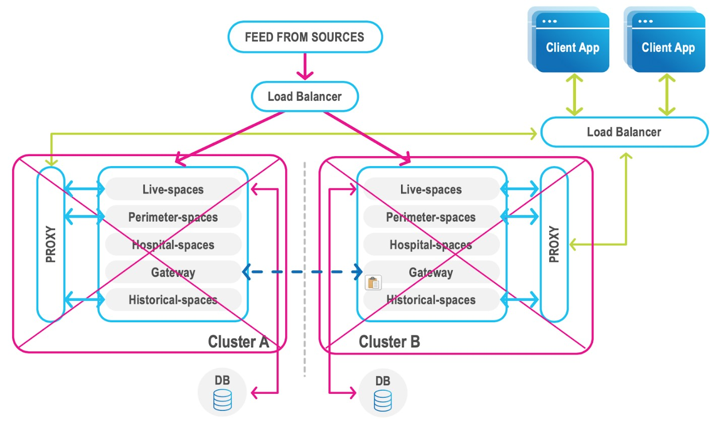 FMEA – RTO and Business Continuity