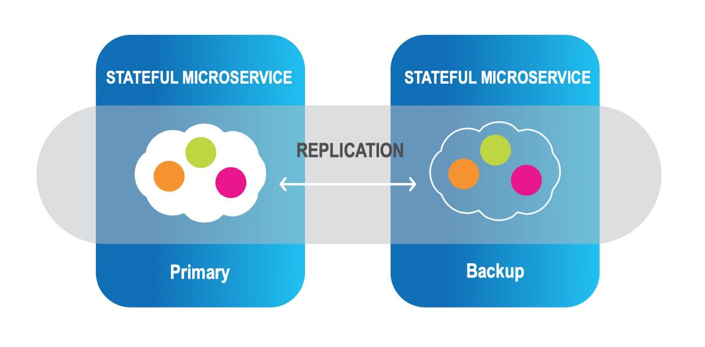 Optimized Data Replication