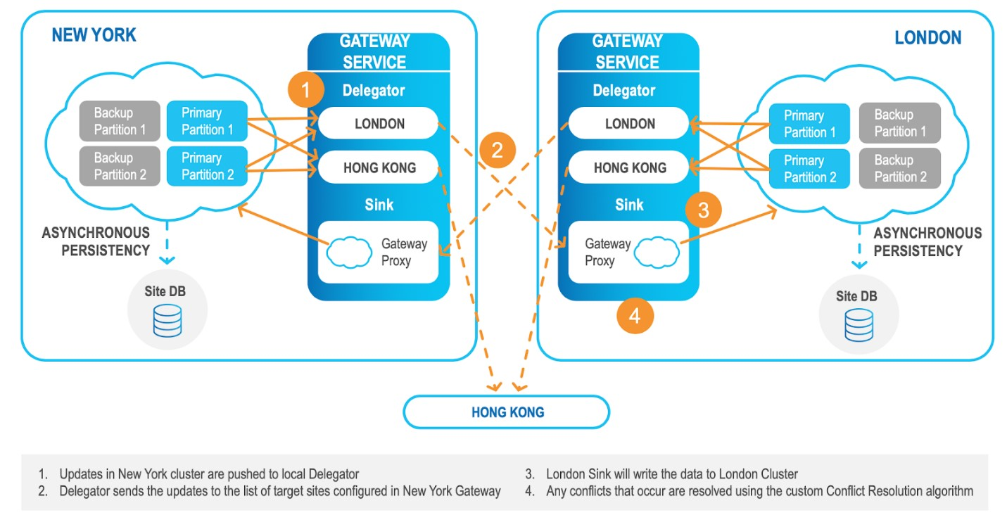 Multi-region, Hybrid and Multi-cloud Reliable Asynchronous Replication