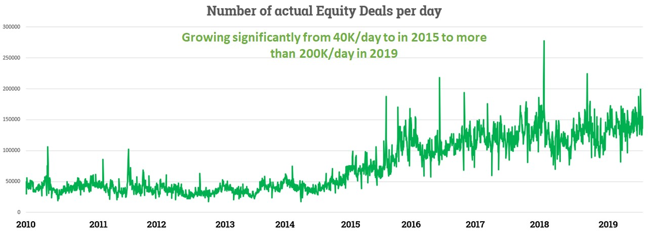 Scaling for growing number of deals per day and support for spikes