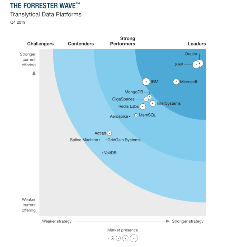 Forrester Wave™: Translytical Data Platforms report