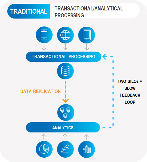 Traditional Transactional/Analytical Processing
