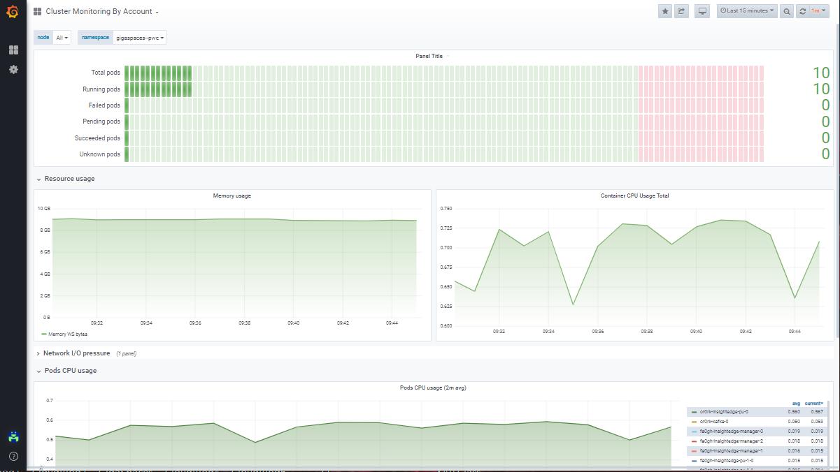 Monitoring with Grafana dashboard