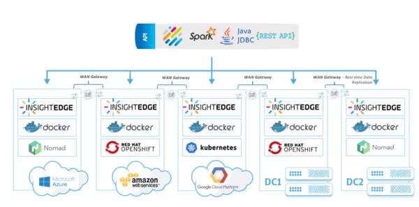 insightedge-cloud-native-wan-gateway-replication