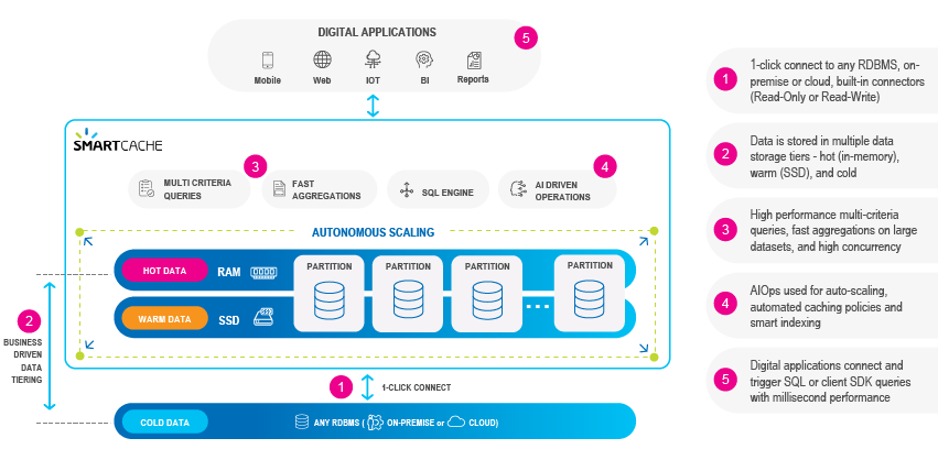 smart cache architecture operational bi