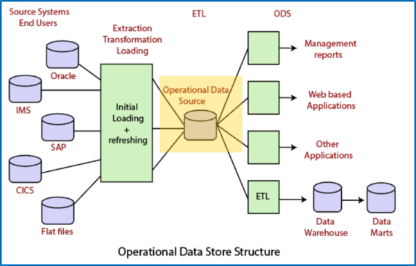 Traditional Operational Data Store diagram