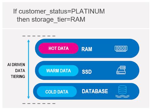 AI-driven data tiering diagram