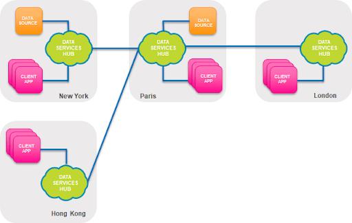 Société Générale Smart ODS diagram